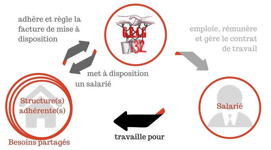 Infographie expliquant le fonctionnement d'un groupement d'employeurs